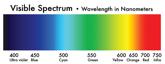 UV Ink Spectrum